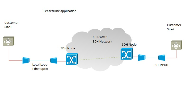 SYNCHRONOUS LEASED LINES